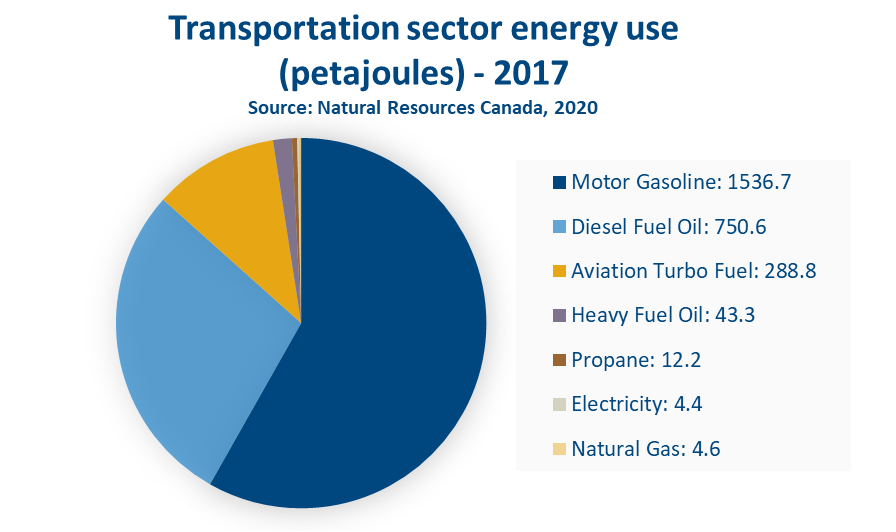 Transportation sector energy use