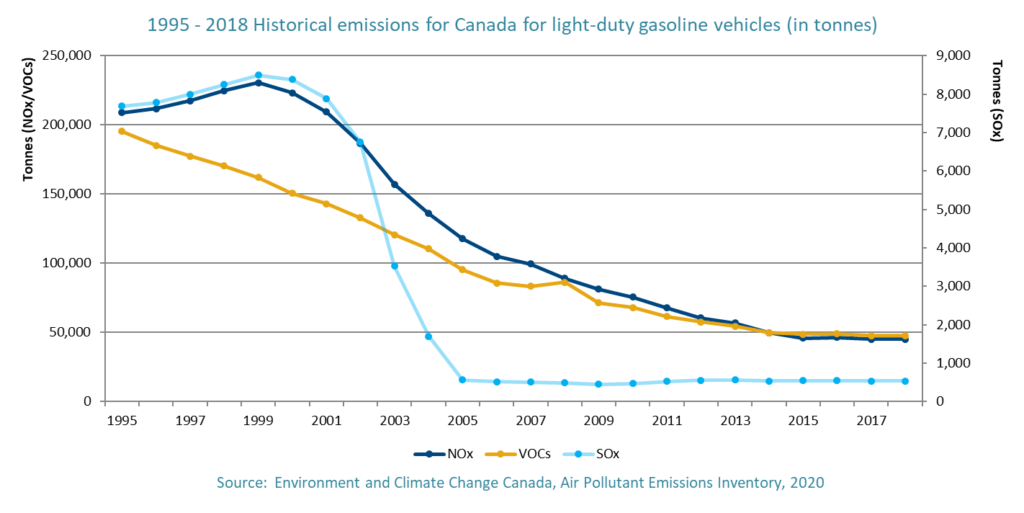 1995 - 2018 Historical emission for Canada for light-duty gasoline vehicles