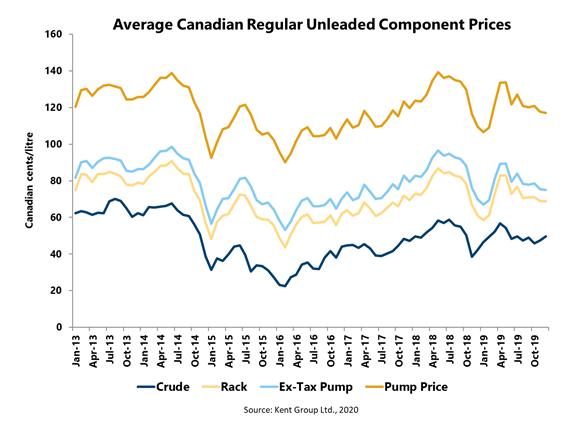 Average Canadian Regular Unleaded Component Prices