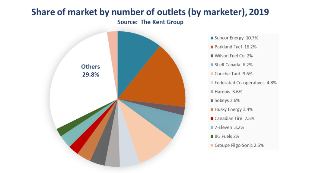 Share of market by number of outlets, 2019